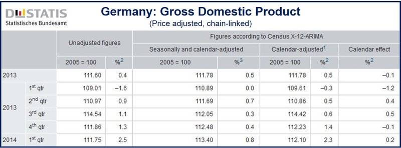 German economy accelerated