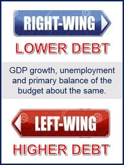 left wing government debt levels