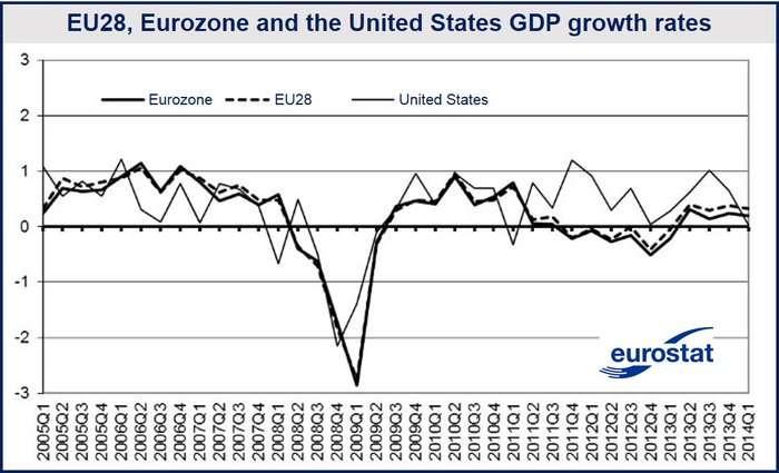 Eurozone growth slowed