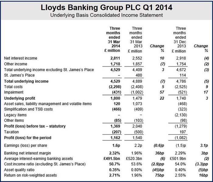 Lloyds TSB sell off