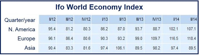 Ifo economy index global