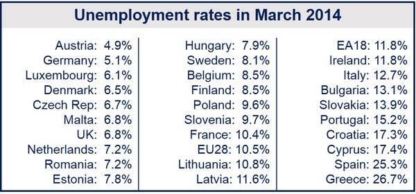 March Eurozone unemployment fell