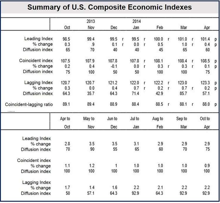 US economic outlook