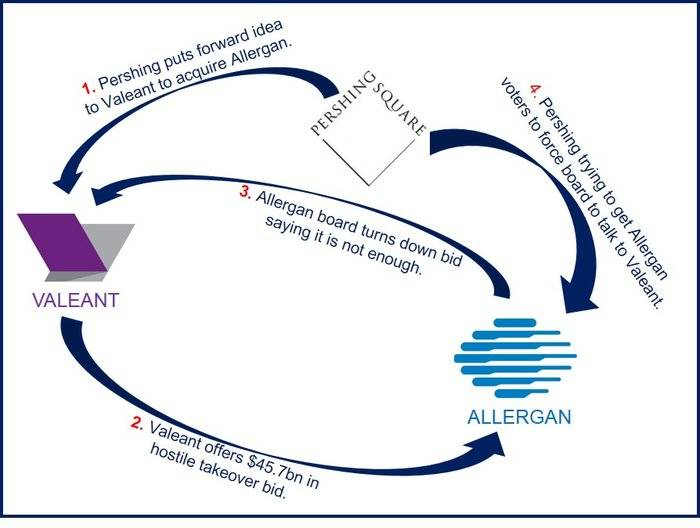 Valeant Allergan offer
